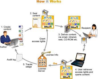 How SealedMedia Works?